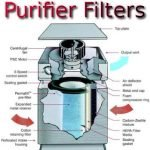 Filters for Austin Air Air Purifiers